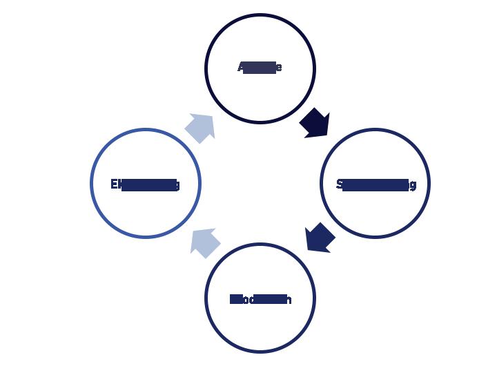 Model: Sådan arbejder vi med digital forretningsudvikling